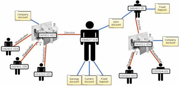 TechnoSolve Limited – Customer Profile